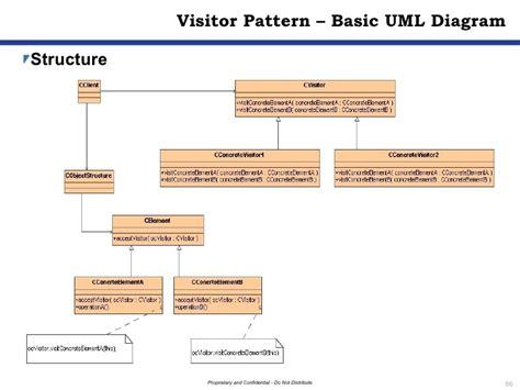 visitor pattern uml diagram design patterns