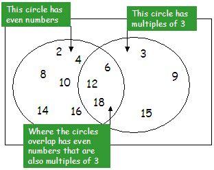 diagram math multiplication multiples worksheet 6th grade least mon factors and common worksheet for 6th grade