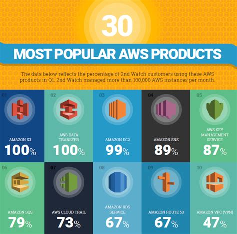 and the top aws products of q1 2016 are 171 2nd watch