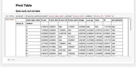Pandas Pivot Table by Python Pandas Difference Between Pivot And Pivot Table
