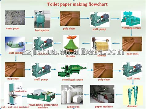 toilet paper machine paper process tissue paper