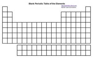 blank periodic table how to memorize the periodic table blank periodic table for practice science
