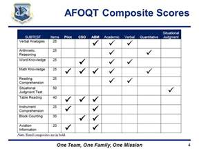 Air Officer Qualifying Test by Air Officer Qualifying Test Afoqt Form T Ppt