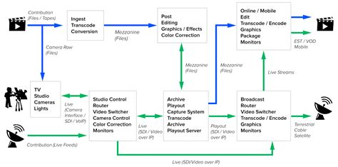 post production workflow chart end to end guidelines for uhd phase a implementation