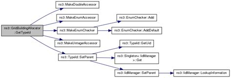 ns3 first tutorial ns 3 ns3 gridbuildingallocator class reference