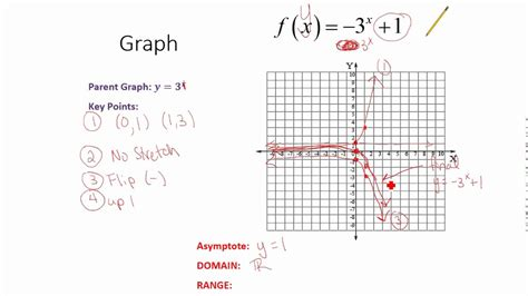 Graphing Exponential Functions Worksheet by Graphing Exponential Functions Summary And Worksheet Help