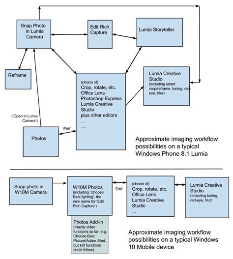 imaging workflow pictured windows 10 mobile s much simplified imaging workflow