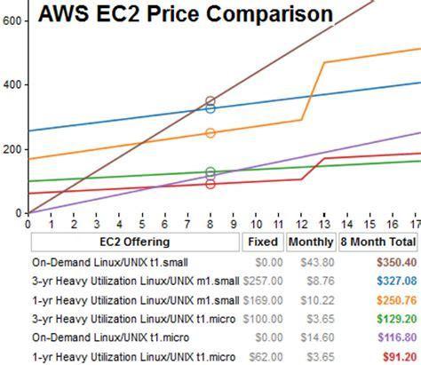 amazon ec2 pricing ken lin