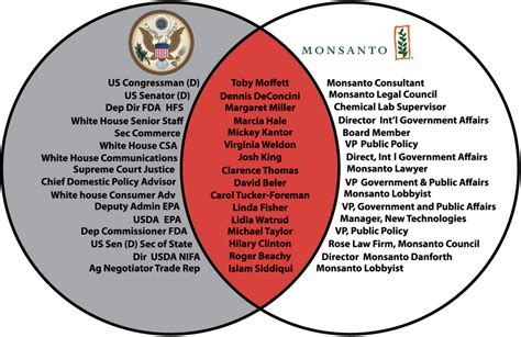 History Of Enough For Government Work Labeling Isn T Enough To Stop Monsanto March Against