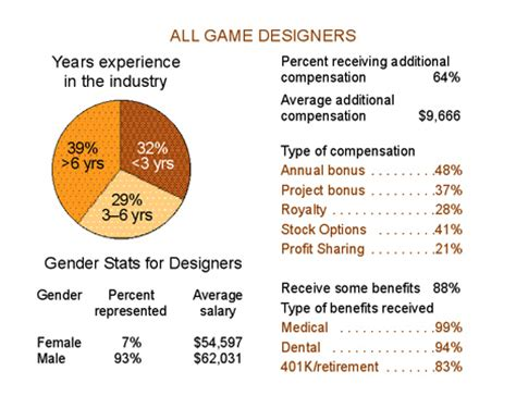 design game industry production