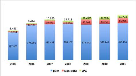 Minyak Viola Di Indo siapakah konsumen bbm terbanyak di indonesia oleh septin puji astuti kompasiana