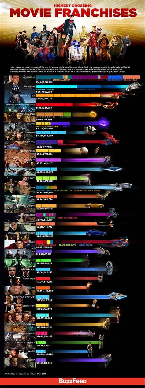 marvel film gross learning by looking the highest grossing movie franchises