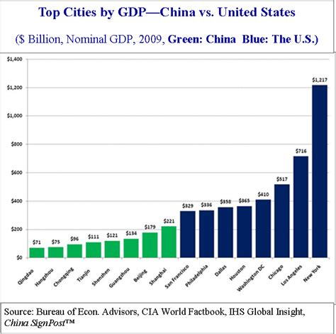 Top Mba Program China by Top 8 Cities By China Vs The U S Business Insider