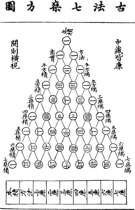 triangulo de pascal wikipedia  enciclopedia livre