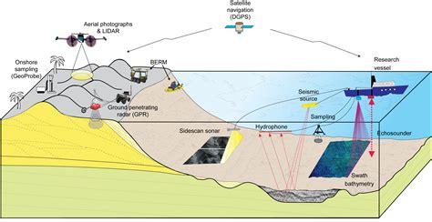 erosion diagram pics for gt erosion diagram