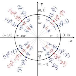 cos theta sqrt 2 2 find two solutions of each