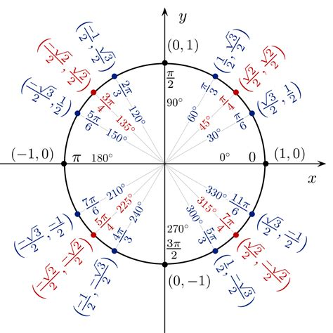 in unit file unit circle angles color svg wikimedia commons