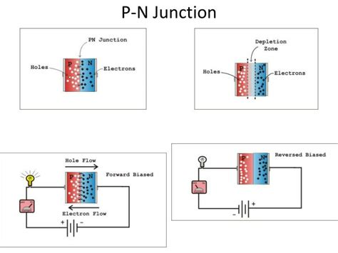 pn junction diode working principle ppt pn junction diode applications 28 images to obtain v i characteristics of pn junction diode