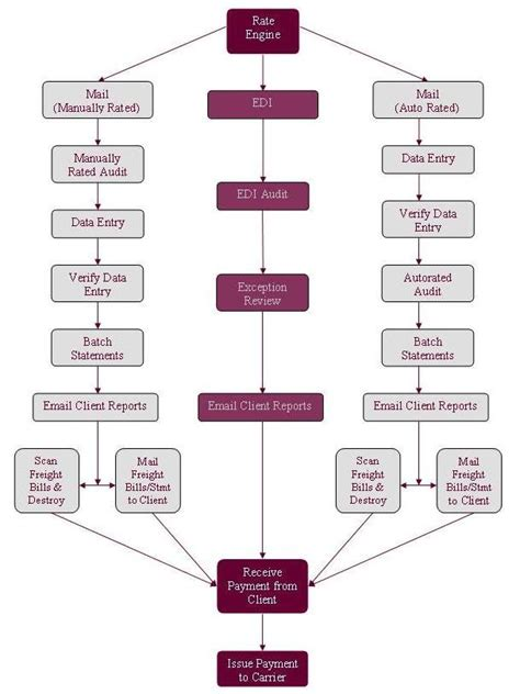 process of flowchart advance freight traffic service services process flowchart