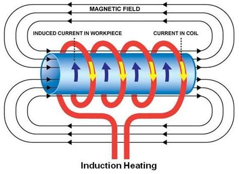 electromagnetic induction l practical maintenance 187 archive 187 hardening methods
