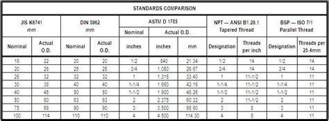 furniture grade pvc vs schedule 40 pvc fittings metric adapters at flexpvc 174