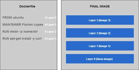 docker best tutorial docker images remove all the best image 2017