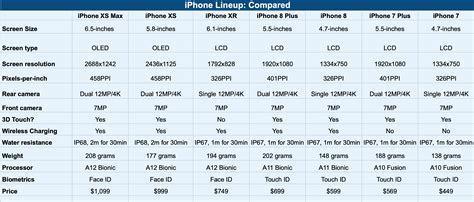 iphone xs iphone xr iphone   iphone  prices specs   compared tomac