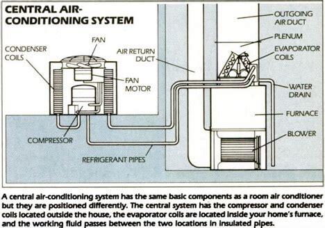 central air conditioner condenser diagram centralised ac