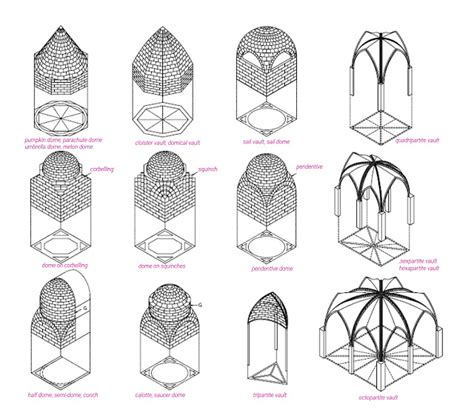 Corbel Vaulting Definition Architecture Basics Domes The Mind Of Architecture