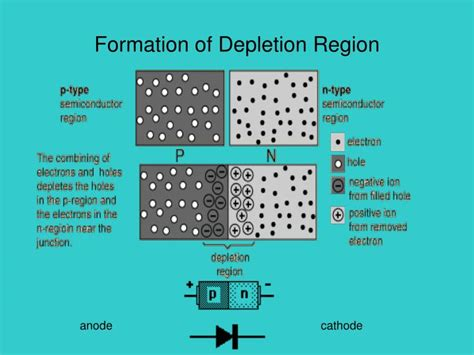 pn junction diode formation formation of depletion region in pn junction diode 28 images characteristics and working of