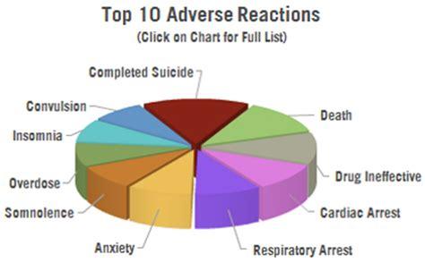 Klonopin Detox Side Effects by Klonopin Dangers Opensourcehealth