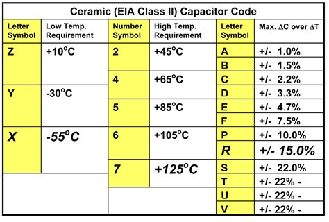 capacitor range chart capacitor ceramic caps vs electrolytic what are the tangible differences in use electrical