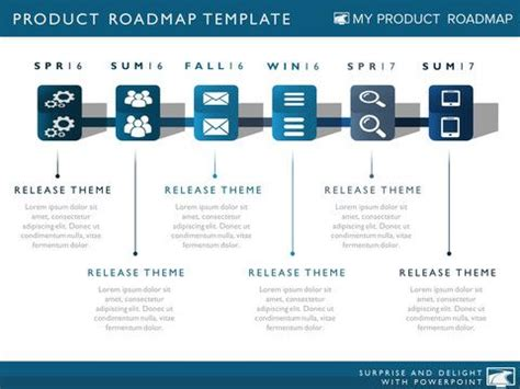 design management ppt product strategy development cycle planning timeline