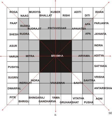 Home Plan Design According To Vastu Shastra by Cosmology