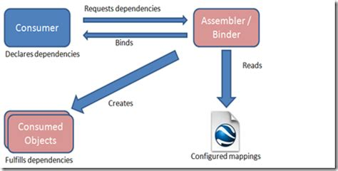 visitor pattern dependency injection dependency injection frameworks part 1 introduction