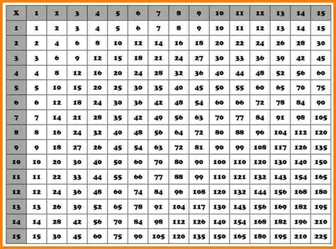 Multiplication Table 1 100 by 7 Multiplication Chart 1 100 Newborneatingchart