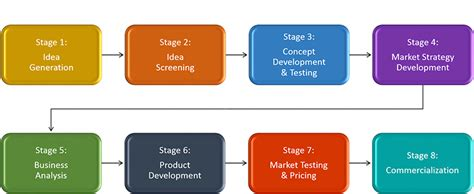 Mba New Product Development Process by Npd Manufacturing Solution Columba Industries Corporation