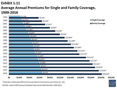section 72 insurance policy changes in healthcare costs during the obama