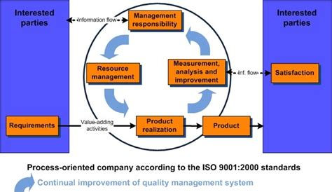 materi pattern of organization quality management system flow diagram images how to