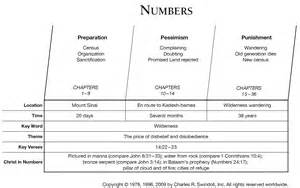 Book Of Numbers Outline book of numbers overview insight for living ministries
