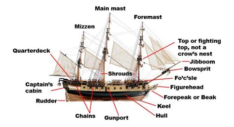 parts of a boat ks2 parts of a ship the fact site