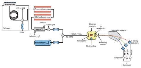 gc ms block diagram icp ms schematic diagram electron microscopy schematic