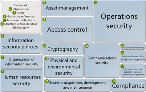 security standards template iso iec 27002 code of practice