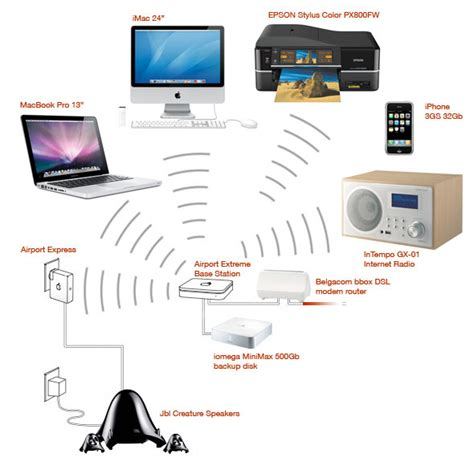 apple home network design 2014 apple home network design 2015