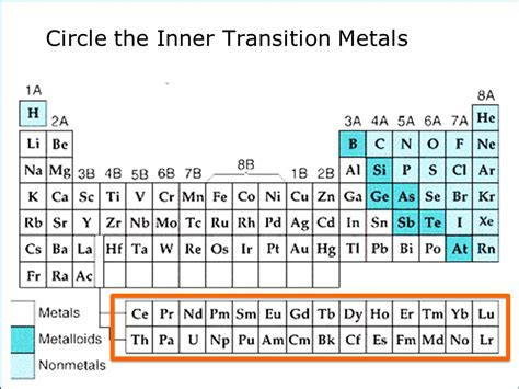 inner transition elements periodic table table for metal