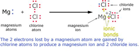 lewis diagram for mgcl2 what is the ionic bond formation of magnesium chloride