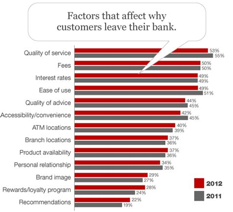 bank customer satisfaction just because banking customers are satisfied doesn t