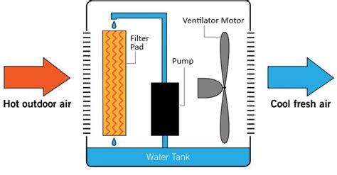 100 braemar evaporative cooler wiring diagram do