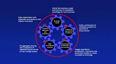 design excellence definition the operational excellence manifesto