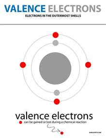 valence electrons definition obits and energy level